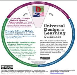 UDL Tools - All Grades - The UDL Project